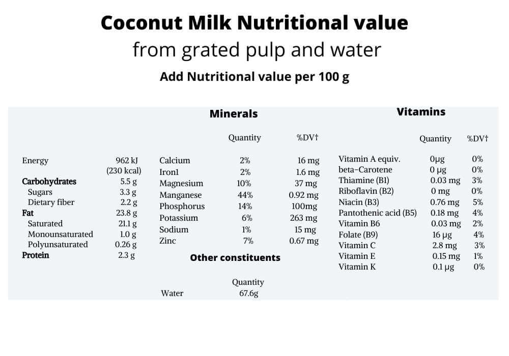 Is coconut milk good for you picture of nutritional value