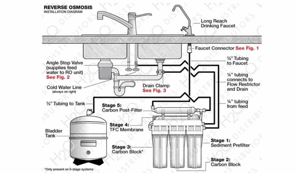 Is Reverse Osmosis Water Good For You?